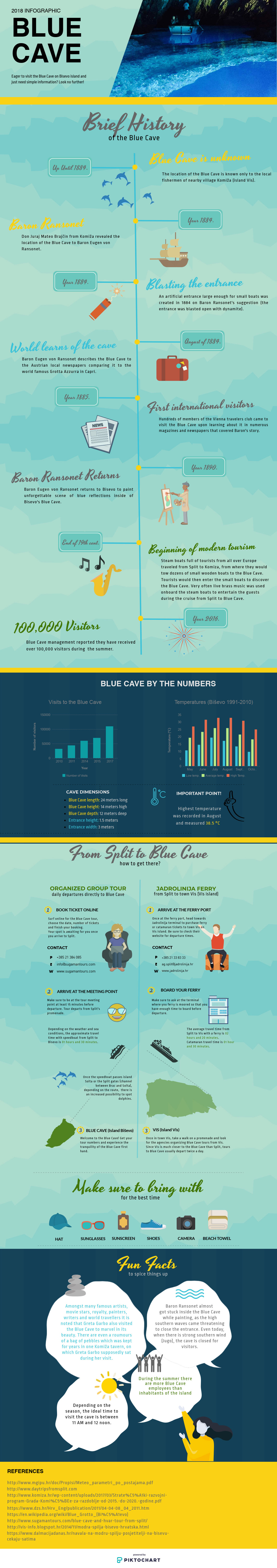 Infographic on Blue Cave in Croatia (Bisevo island), history, how to arrive, interesting facts, blue cave by the numbers